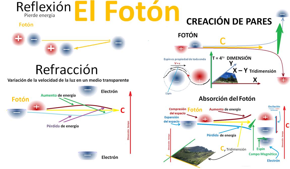 Naturaleza de la Mecánica Ondulatoria: Teoría de Planck y Einstein