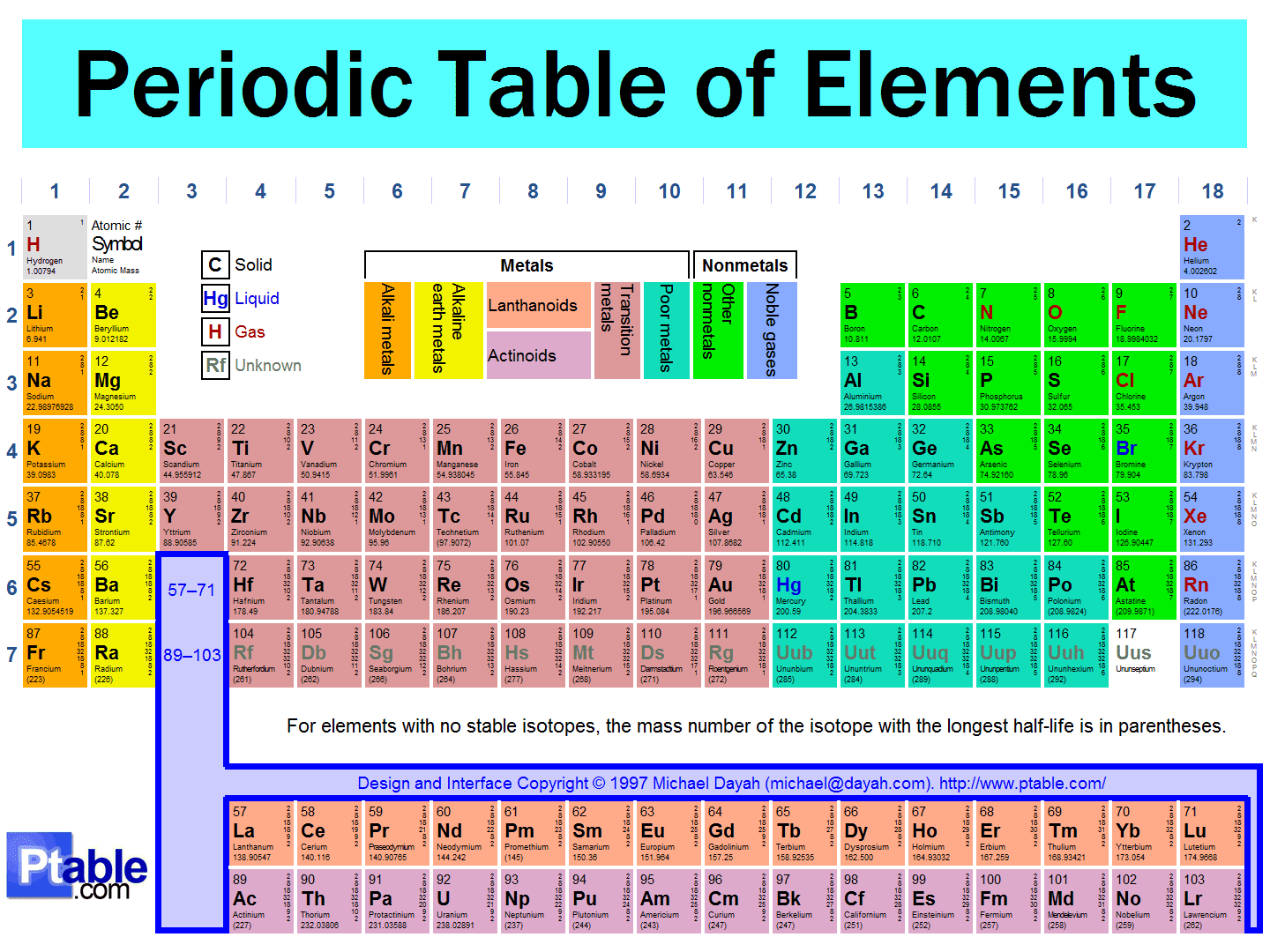 Periodic Table Be