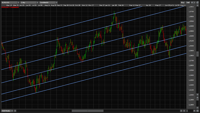 Trend lines create diagonal S&R areas