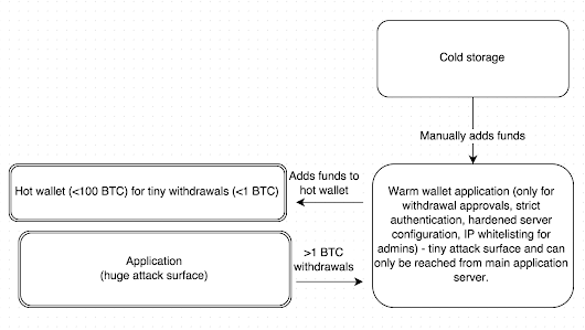 Bitstamp problem and Warm wallets.