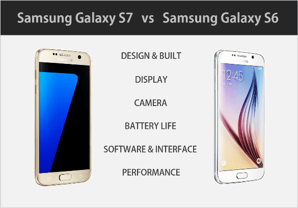 [Comparison] Samsung Galaxy S7 Vs S6