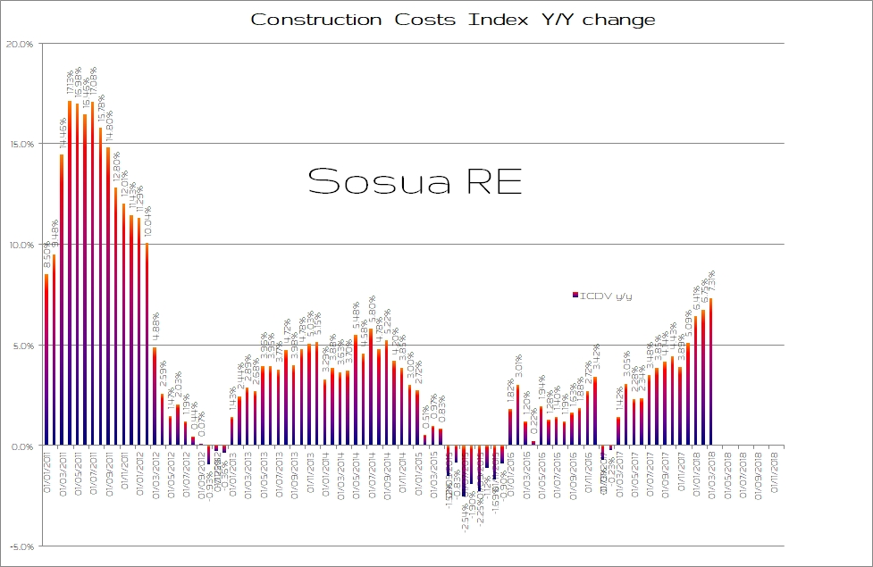 Sosua RE: Construction Costs Index March 2018
