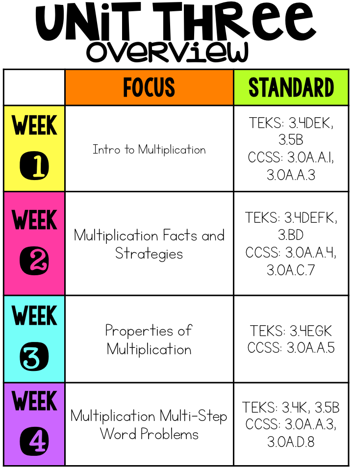 Elementary Shenanigans: Multiplication Strategies for 3rd Grade