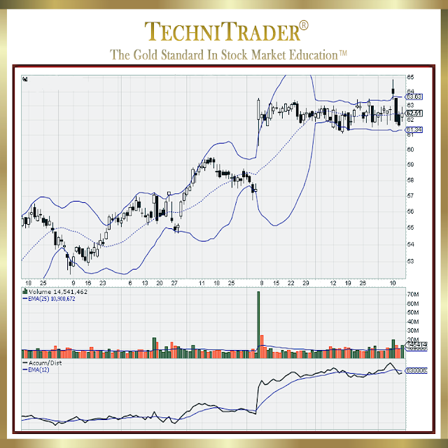 stockcharts example platform candlesick pattern - TechniTrader