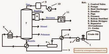 Peralatan Proses Pengolahan Minyak Bumi- diagram