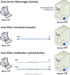 Pengertian FTP (File Transfer Protocol), Contoh Software, Tujuan dan Cara Kerja nya