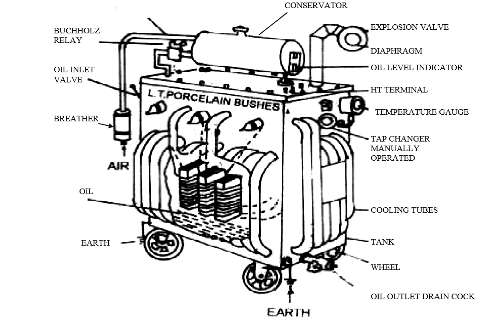 deepakkumar yadav  parts of electrical transformer and