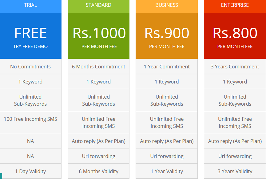 longcode pricing in india