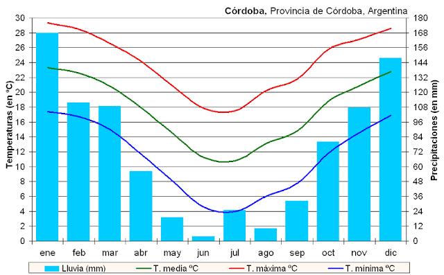 Clima e temperatura em Córdoba