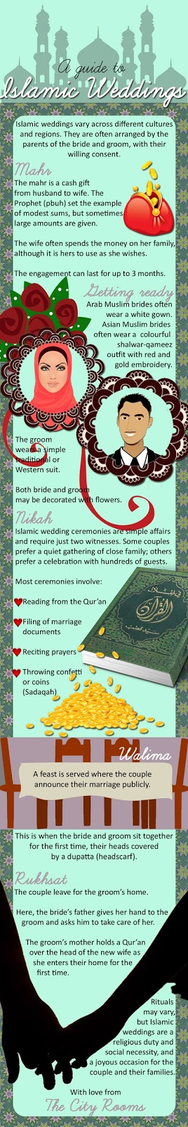 Muslim Wedding Infographic
