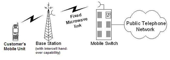 gsm solutions  lecture 1   working of cellular system