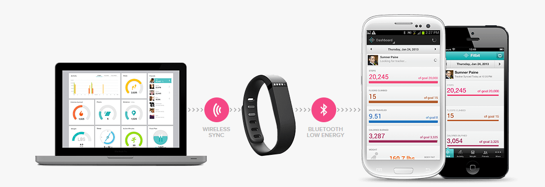 FitBit Wireless Sync
