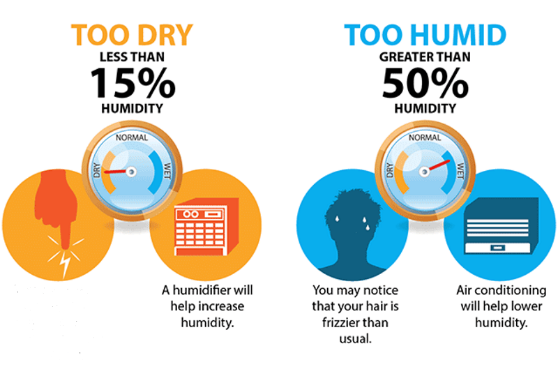 Awesome The Most Common Problems Of Poor Indoor Humidity