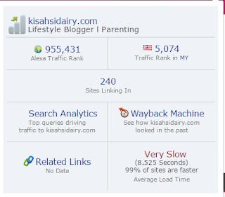 Ranking Alexa Kisahsidairy.com