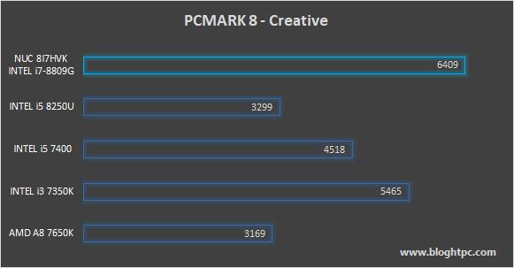PCMark 8 Creative INTEL NUC 8i7HVK Hades Canyon