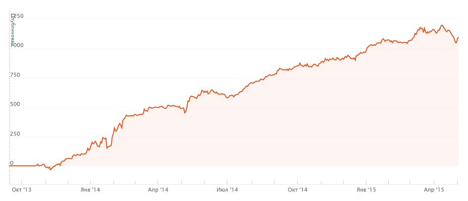 График доходности Samurayi