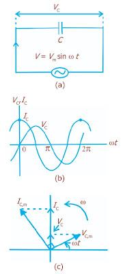 (a) Rangkaian kapasitif (b) Perbedaan potensial kapasitor terhadap arus (c) Diagram fasor rangkaian kapasitif