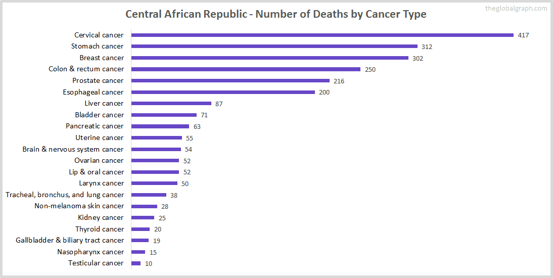Major Risk Factors of Death (count) in Central African Republic