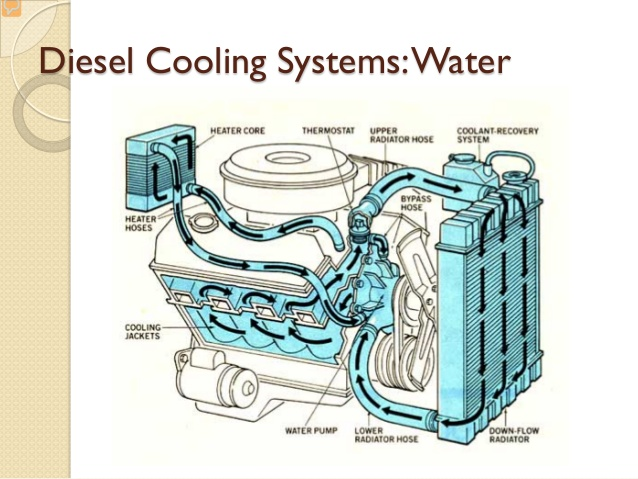 engine cooling system page 2 water cooling mechdiesel. Black Bedroom Furniture Sets. Home Design Ideas