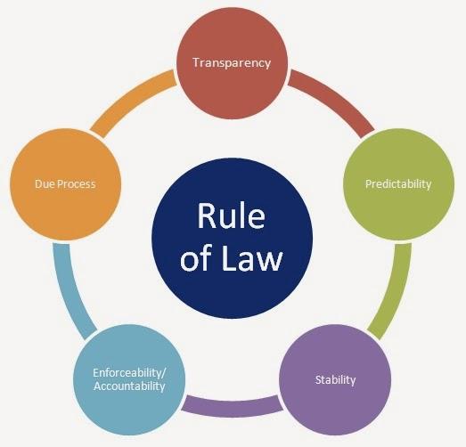 Pengertian dan Unsur unsur rule of law