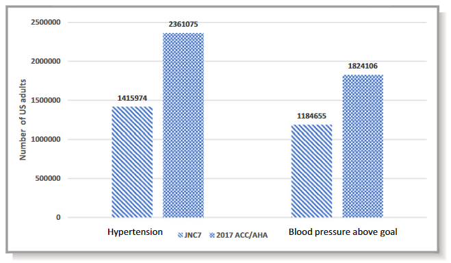 図:ACC/AHA JNC7 Hypertension