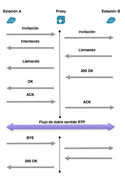 Comunicación SIP en VoIP