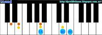 LAsus4 acordes de piano, organo o teclado suspendido en cuarta