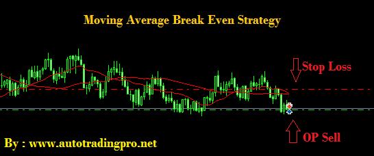 Moving Average No Loss Strategy