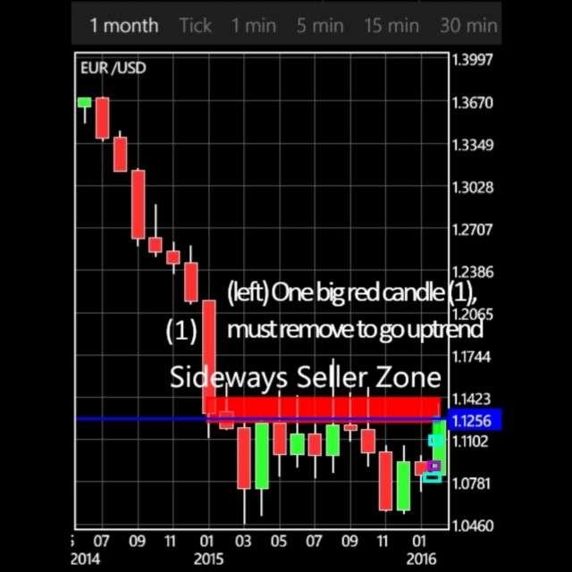 EURUSD - Euro/Dollar Monthly