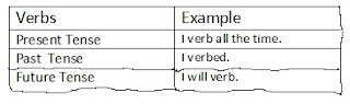 table of all the Spanish verbs