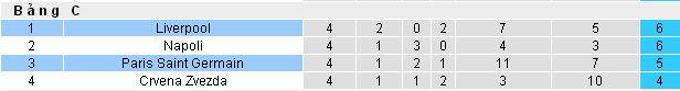 Dự đoán bóng đá PSG vs Liverpool (Europa Leauge - đêm 28/11) Liverpool4