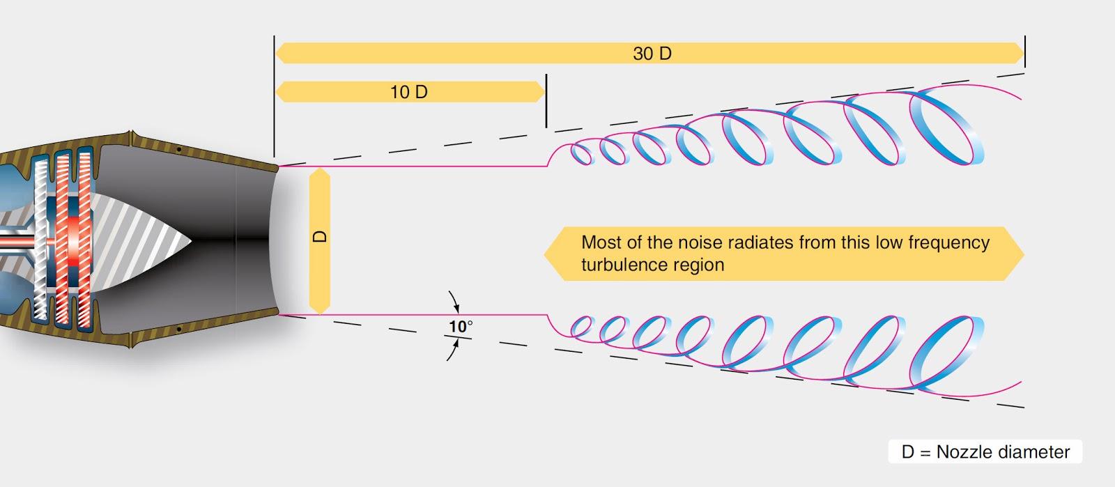 Engine Noise Supression