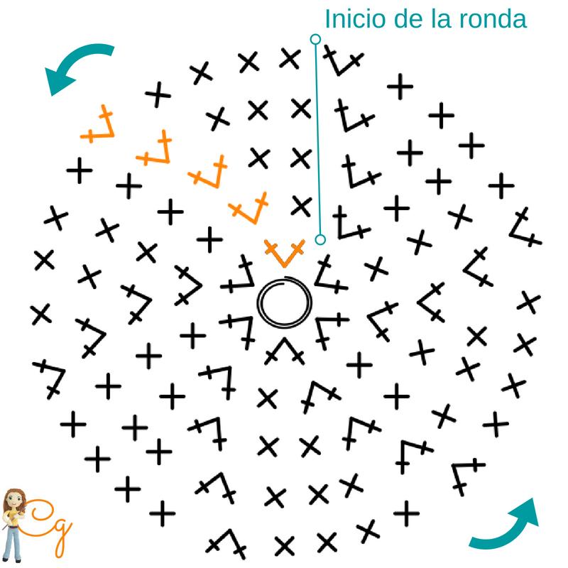 Crafteando, que es gerundio: Cómo hacer círculos y no hexágonos al ...