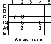 A major guitar scale