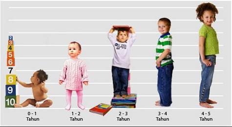 Fasa awal perkembangan kanak-kanak yang perlu kita fahami