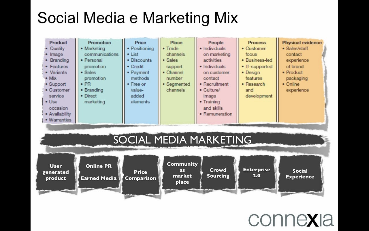 12 p of marketing mix Expert marketing advice on student questions: 12 p's of marketing mix posted by anonymous, question 32467 my cart (0)  real-world education for modern marketers.