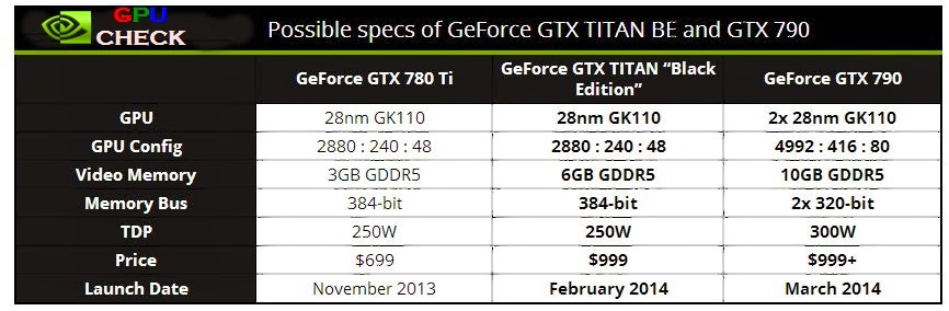 nvidia geforce gtx titan black edition and geforce gtx 790 specifications