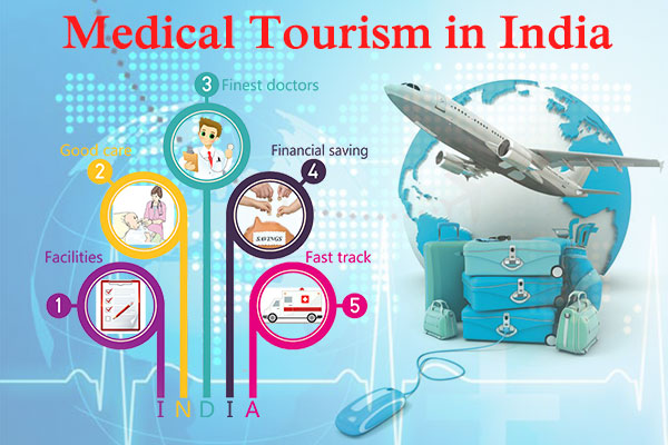 Medical Tourism in India | Best Hair Transplants