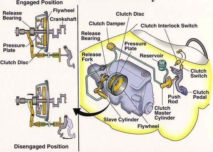 car facts clutch mechanism diagram. Black Bedroom Furniture Sets. Home Design Ideas