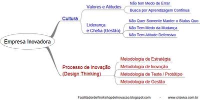 Cultura Organizacional Valores Inovação Metodologia IDM Innovation Decision Mapping