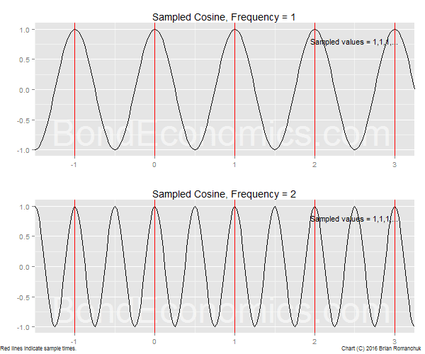 Chart: Sampling Two Cosine Waves
