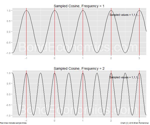 Chart: Sampling Two Cosine Waves