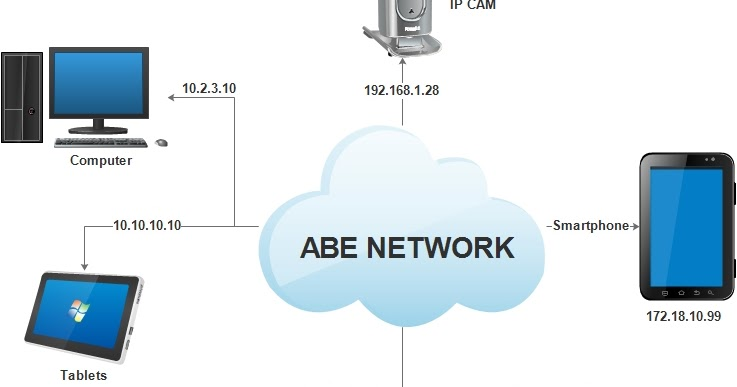 Intermediary devices on a network