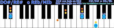 acorde piano chord DO# bajo en RE#, REb bajo en MIb