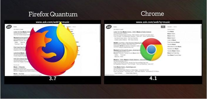 "Mozilla's New Firefox Quantum Browser Is "" faster than Chrome """