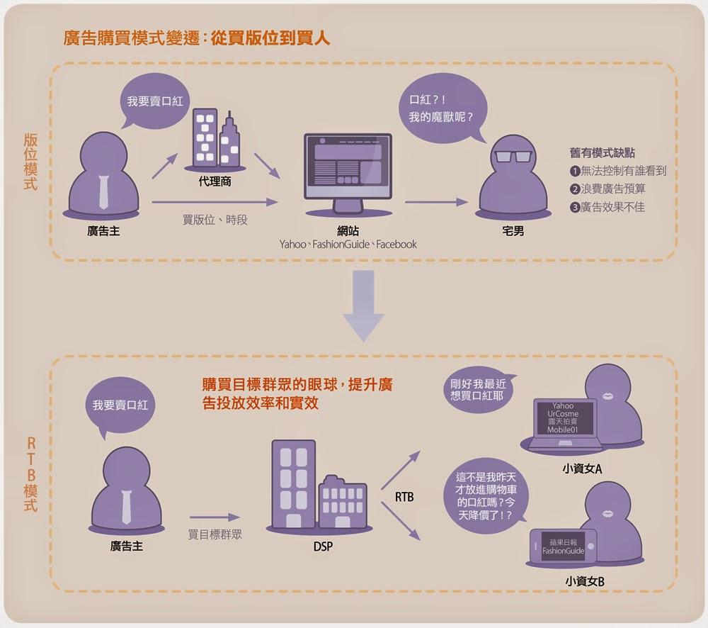 大數據時代的數位廣告神器RTB|數位時代