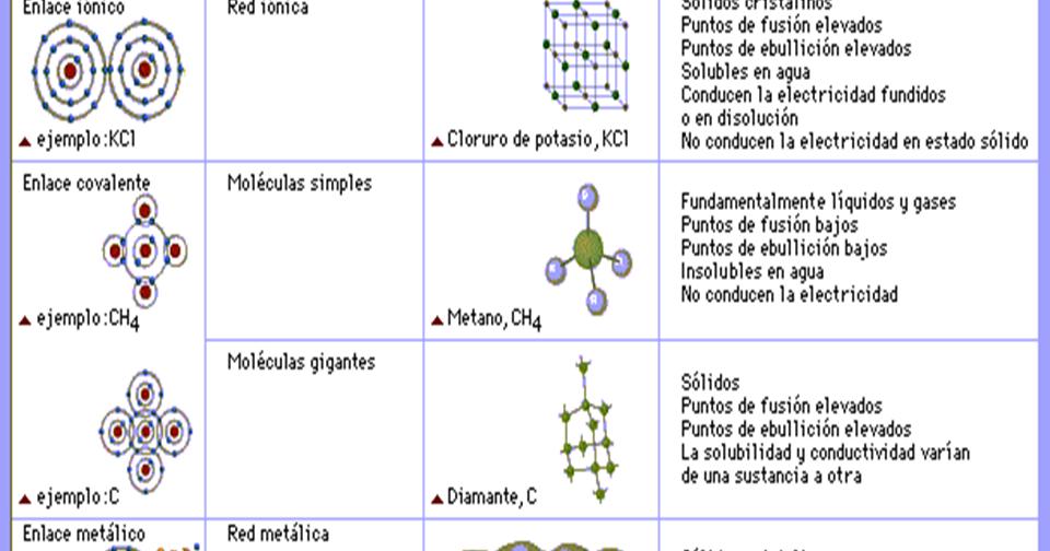 Clases De Química Enlace Quimico Tipos