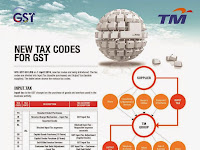 TM's Readiness Program : New Tax Codes for Goods & Services Tax (GST)