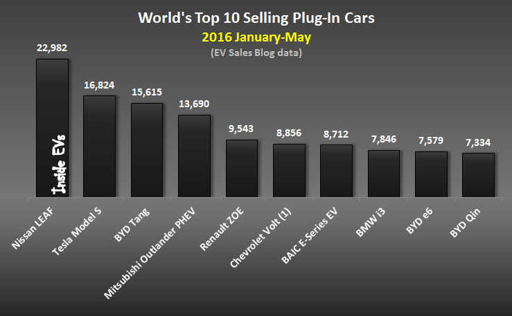 Lithium Race World S Top 10 Ing Plug In Electric Cars And Manufacturers May 2016