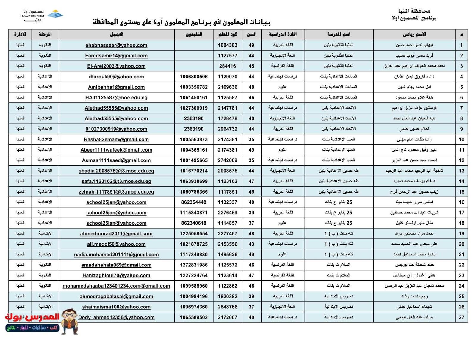 كشوف أسماء المعلمون لتدريب المعلمون أولا 2018